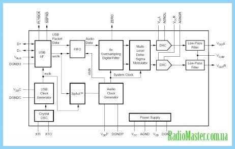 Программы Для Звуковой Карты