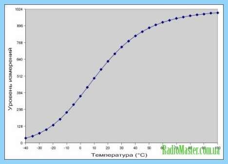 кварцевый калибратор схема