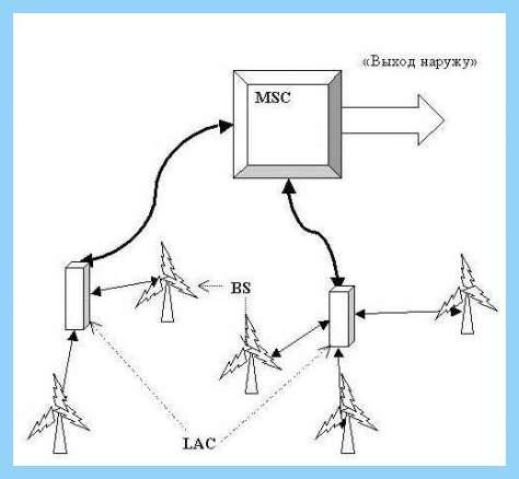 GSM-сетях Схемы моргалок